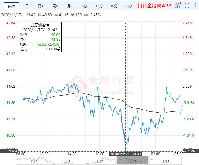 2020年11月18日原油价格走势分析