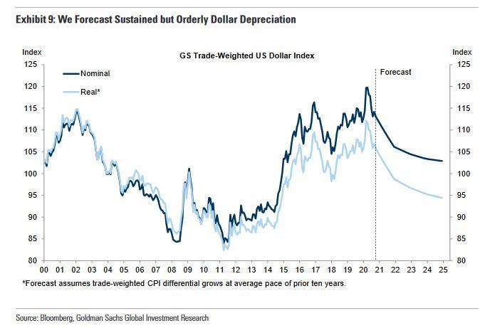 高盛花旗继续看跌美元 2021年或继续下跌20%