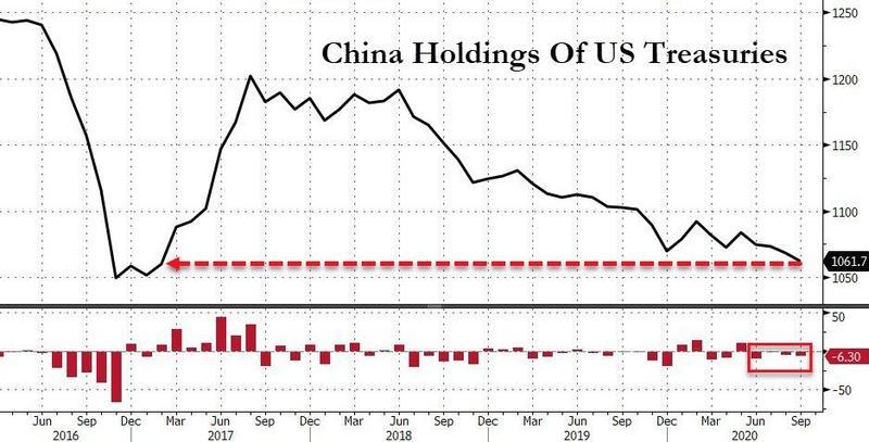 减持63亿美元 中国连续第四个月出售美债