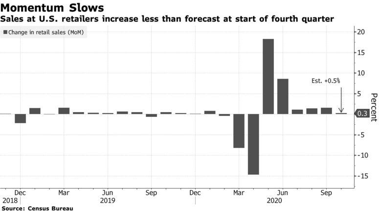 美国10月零售销售数据不及预期 新冠病例激增下可能进一步放缓