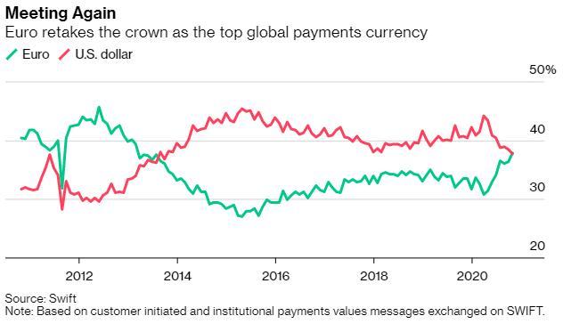 逾七年来首次!欧元上月在全球支付中的份额超过美元