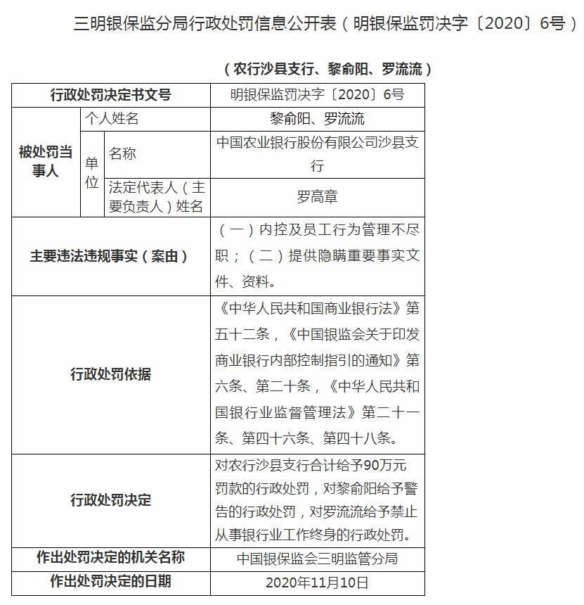 农行沙县支行被罚90万