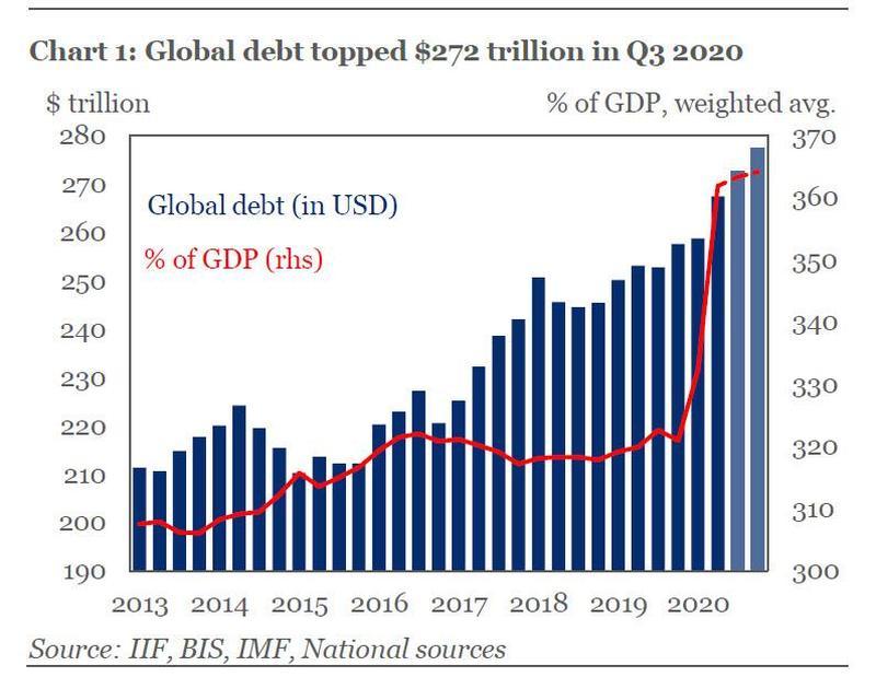 """新冠疫情引发""""债务海啸""""!年底全球债务料达277万亿美元新高"""