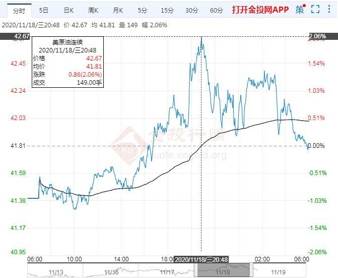 2020年11月19日原油价格走势分析