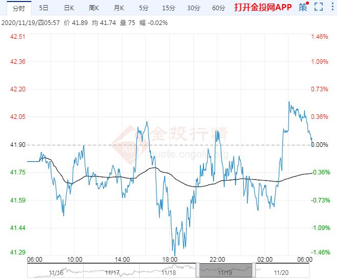 2020年11月20日原油价格走势分析