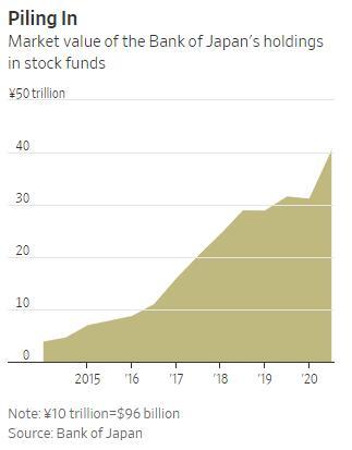 日股大涨之际狂赚560亿美元!日本央行被推上风口浪尖