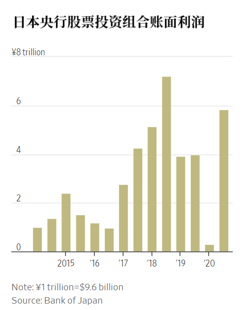 日本央行从日本股市获利560亿美元