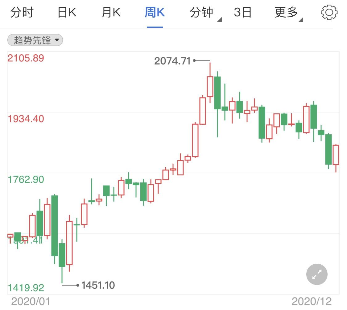 今日非农数据公布 黄金价格高位震荡