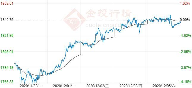 现货黄金关键阻力难破 仍录四周来首周上涨