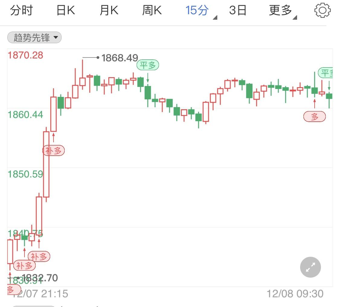 市场利好动力不足 国际金价冲高回落