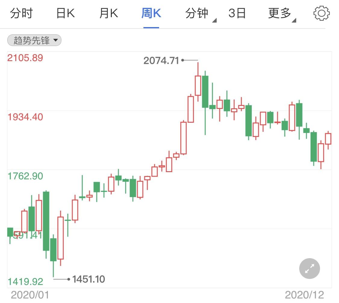 黄金美元双双偏阴 金价短线承压下跌