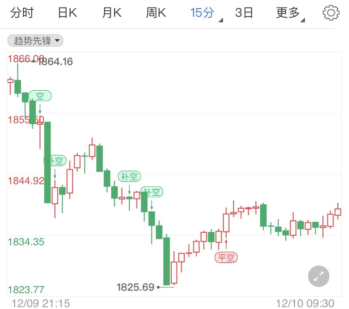 多方市场消息袭来 国际金价震荡待势