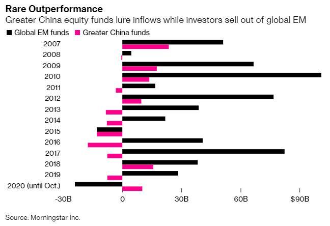 在国际资管巨头眼中:中国已成为傲立于新兴市场外的投资目的地!