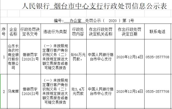 山东长岛农商行副行长两宗违法行为被罚3.4万