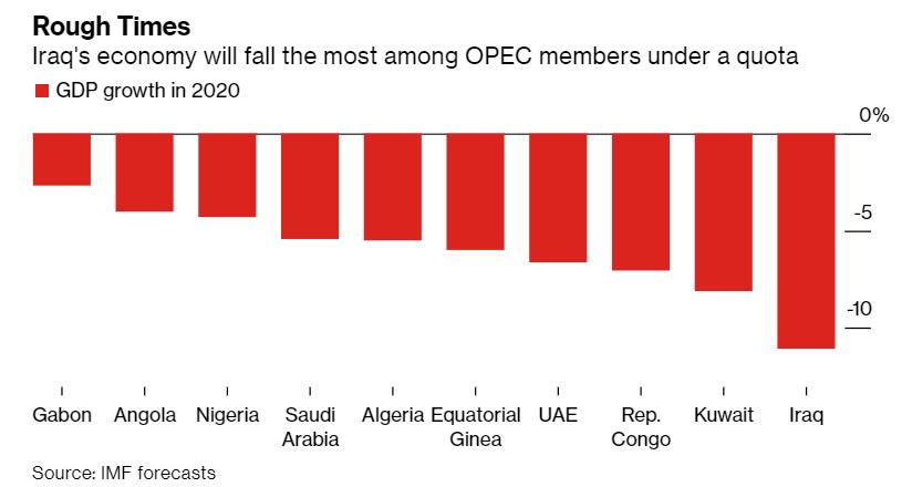 伊拉克货币大幅贬值 但仍不足以挽救滑入深渊的经济