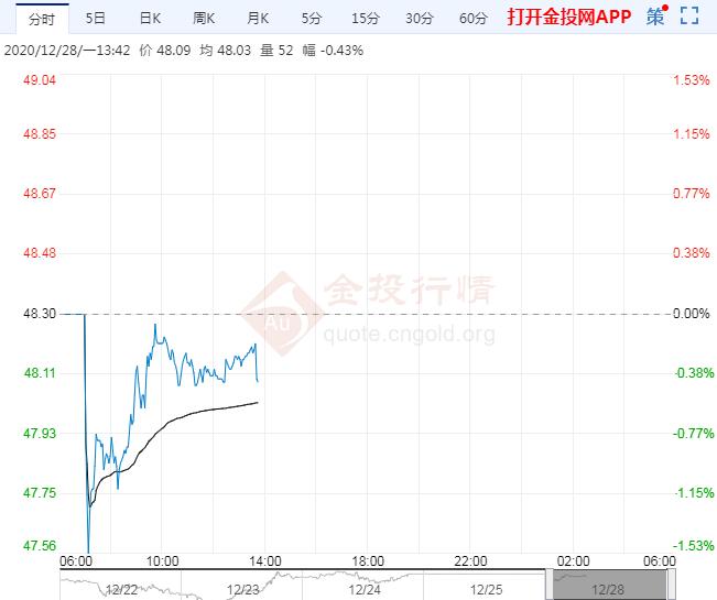 亚市午盘:刺激计划提振有限 油价表现一般