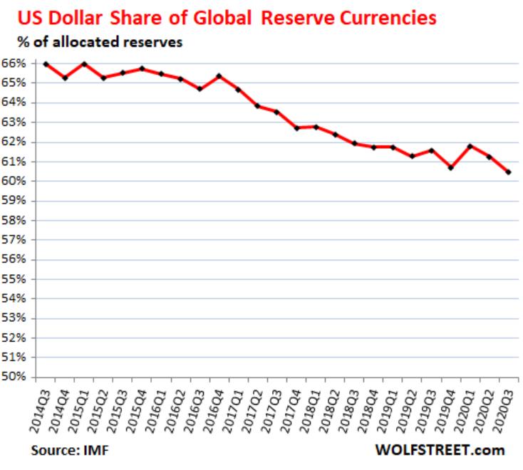 """""""双赤字""""令美元承压 还将侵蚀美元的霸权地位"""
