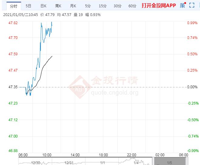 新一轮封锁开启警惕油价见顶 OPEC+继续磋商