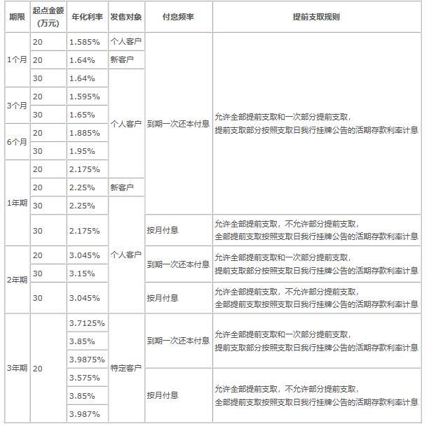 中国银行发售2021年第一期个人大额存单