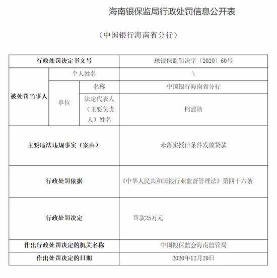 中行海南分行因未落实授信条件发放贷款被罚25万