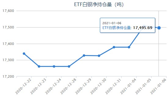 银价转势走下跌调整 白银ETF最新持仓报告
