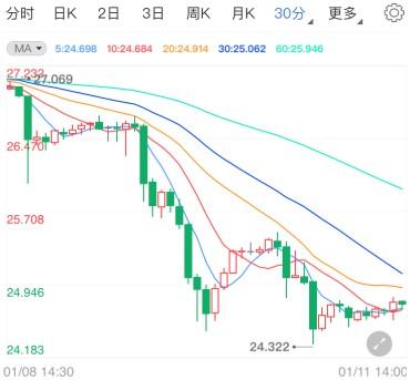 市场坐等更大财政刺激 国际白银短线看跌