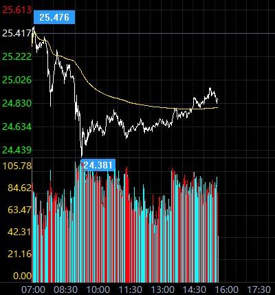 现货白银上周跌势猛烈 银价会否进一步下挫