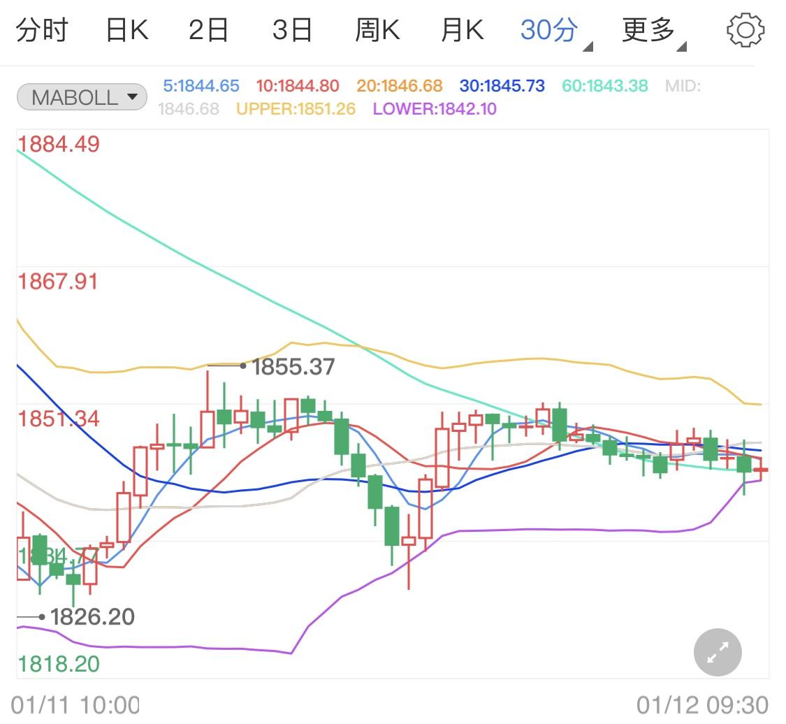 美元短线阴线开启 黄金期货突破性上涨