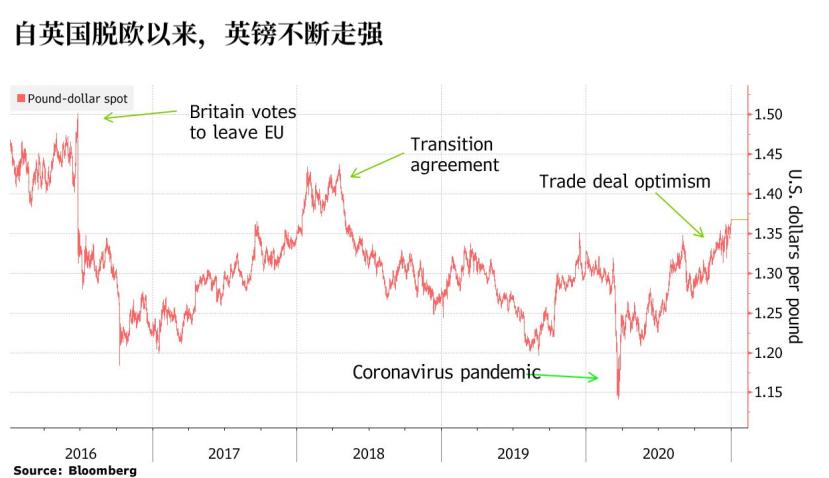 英国央行最快或于下个月降息 英镑还面临哪些风险?