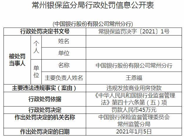 中国银行常州分行违规发放商业用房贷款遭罚