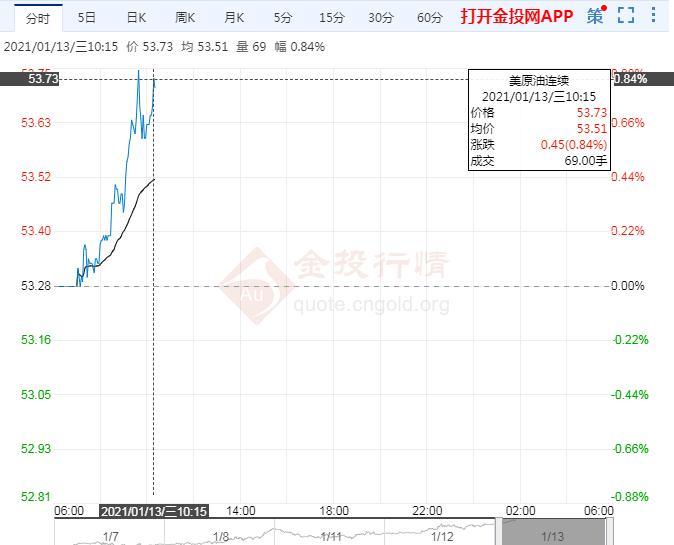 亚盘初美油冲高 关注OPEC月报及拜登刺激计划