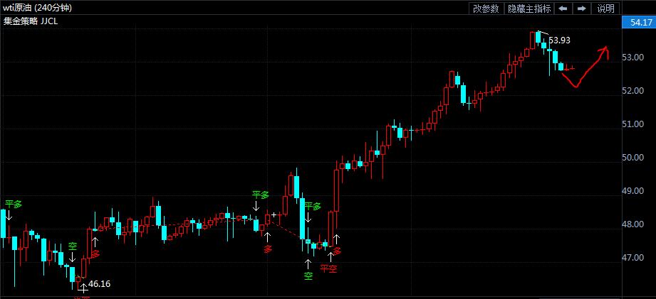 原油看涨52.0附近继续做多