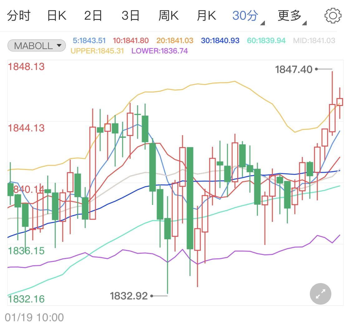 几大因素影响金价 国际黄金短线分析