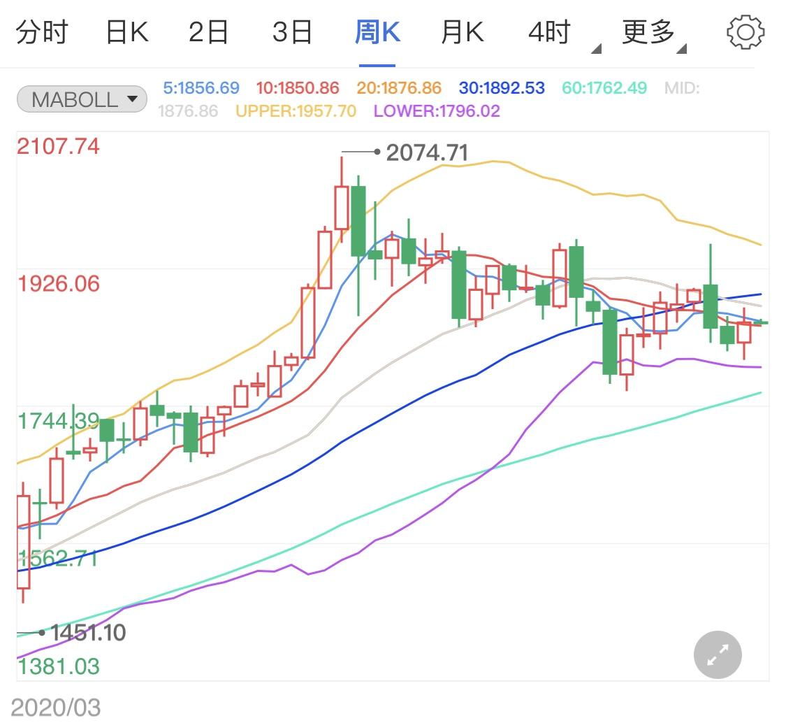 黄金期货日线承压 金价短线回落趋势