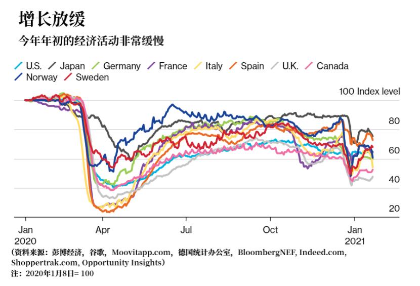 2021开局不利 IMF势跟随世行脚步下调全球经济增速预测