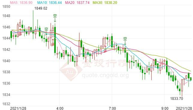 美联储如预期维持宽松 金价空头明显震荡下行
