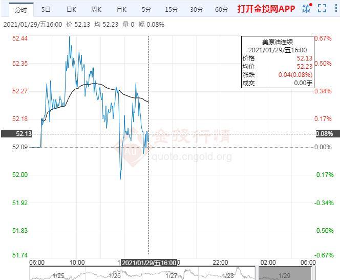 国际油价窄幅震荡 需求不振抵消油市利好