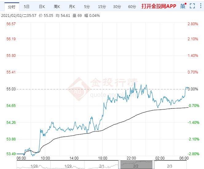 2021年2月3日原油价格走势分析