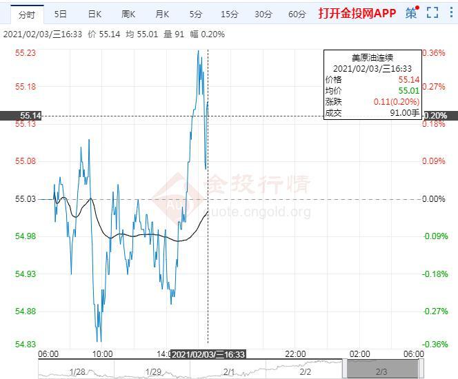 国际油价上涨 美刺激计划预期加强