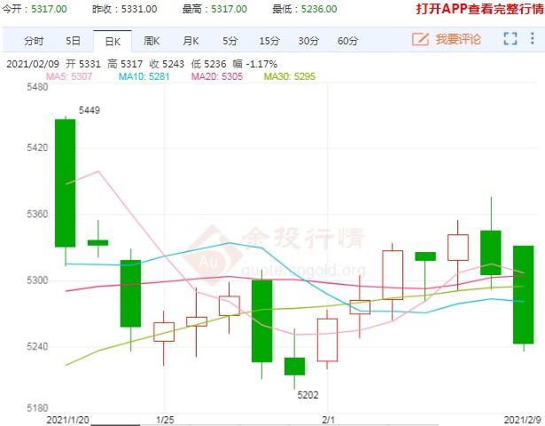 市场资金陆续离场 白糖期货价格出现震荡回调态势
