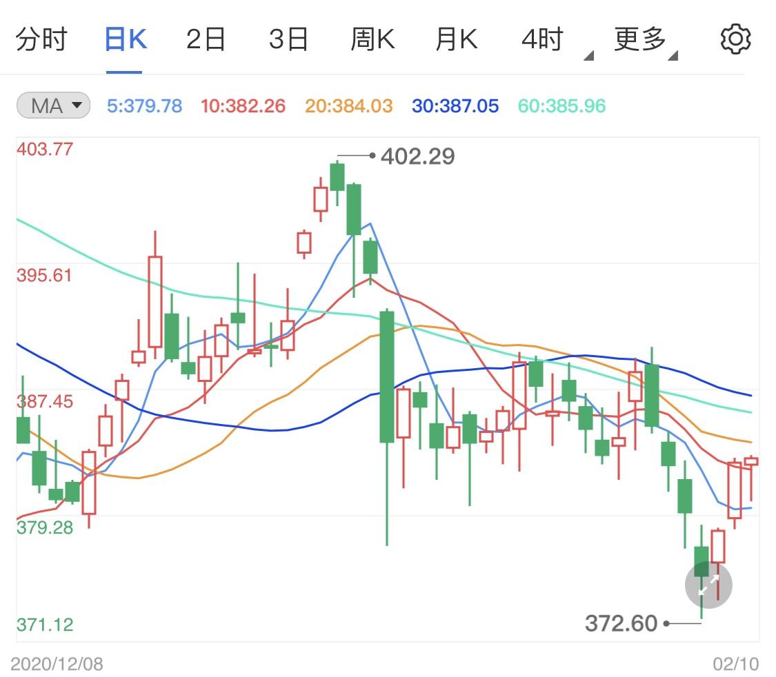 国际市场风波四起 黄金TD暂未开市