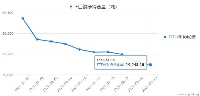 白银ETF持仓跌跌不休 下周交易风险提醒