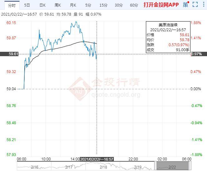 国际油价走强 美页岩油厂商增产力不从心
