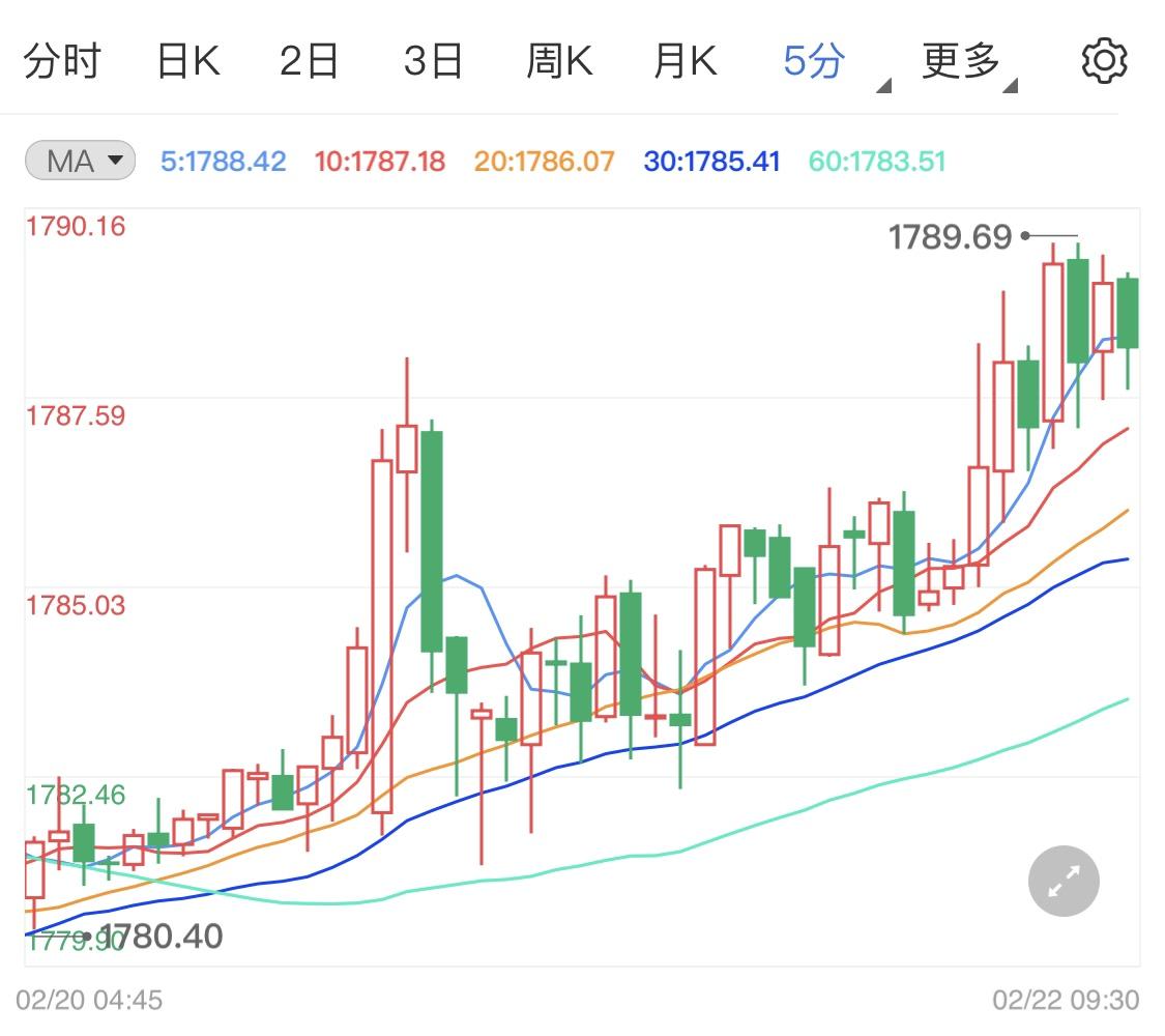 本周初黄金小阳开局 金价走势偏向涨势