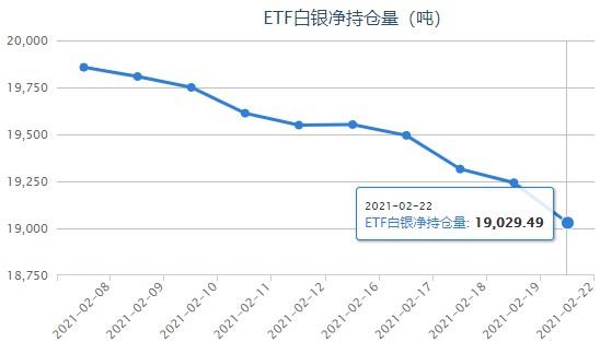 白银ETF大幅减持!银价跃至28关口上方