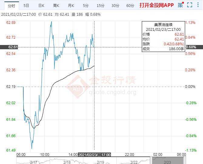 2月23日原油价格晚间交易提醒