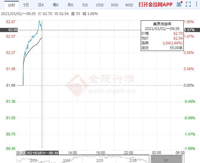 周一盘初美油涨超2%关注OPEC+会议技术面信号