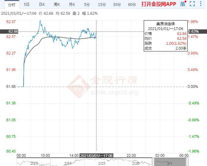 国际油价窄幅震荡 OPEC+将迎大考