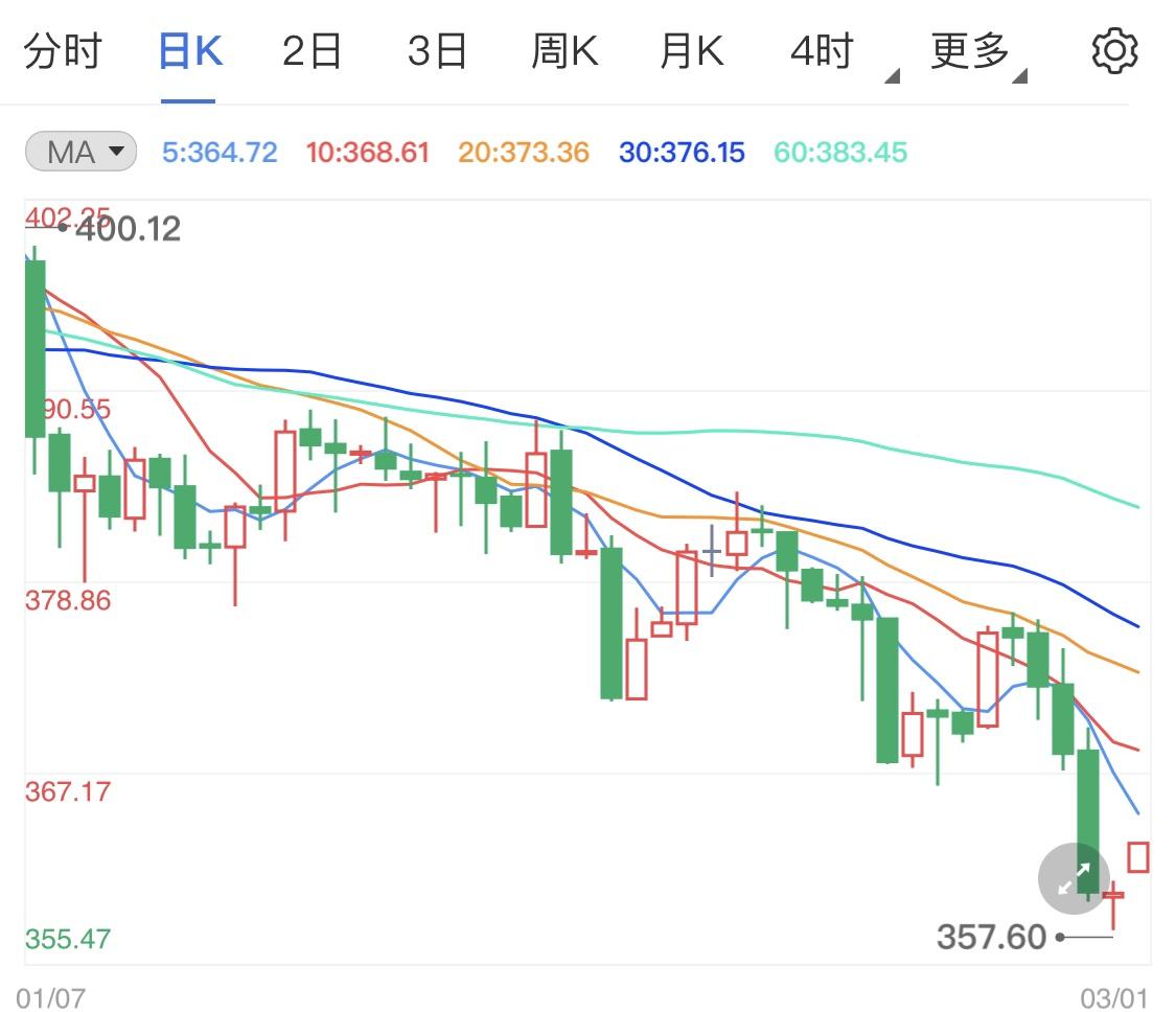 纸黄金价格震荡行情 静待本周市场消息