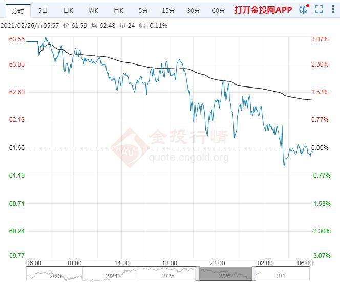 2021年3月1日原油价格走势分析